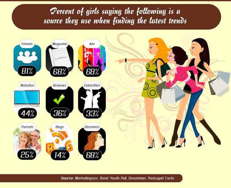 adolescentes-grafica-infografia-consumidor
